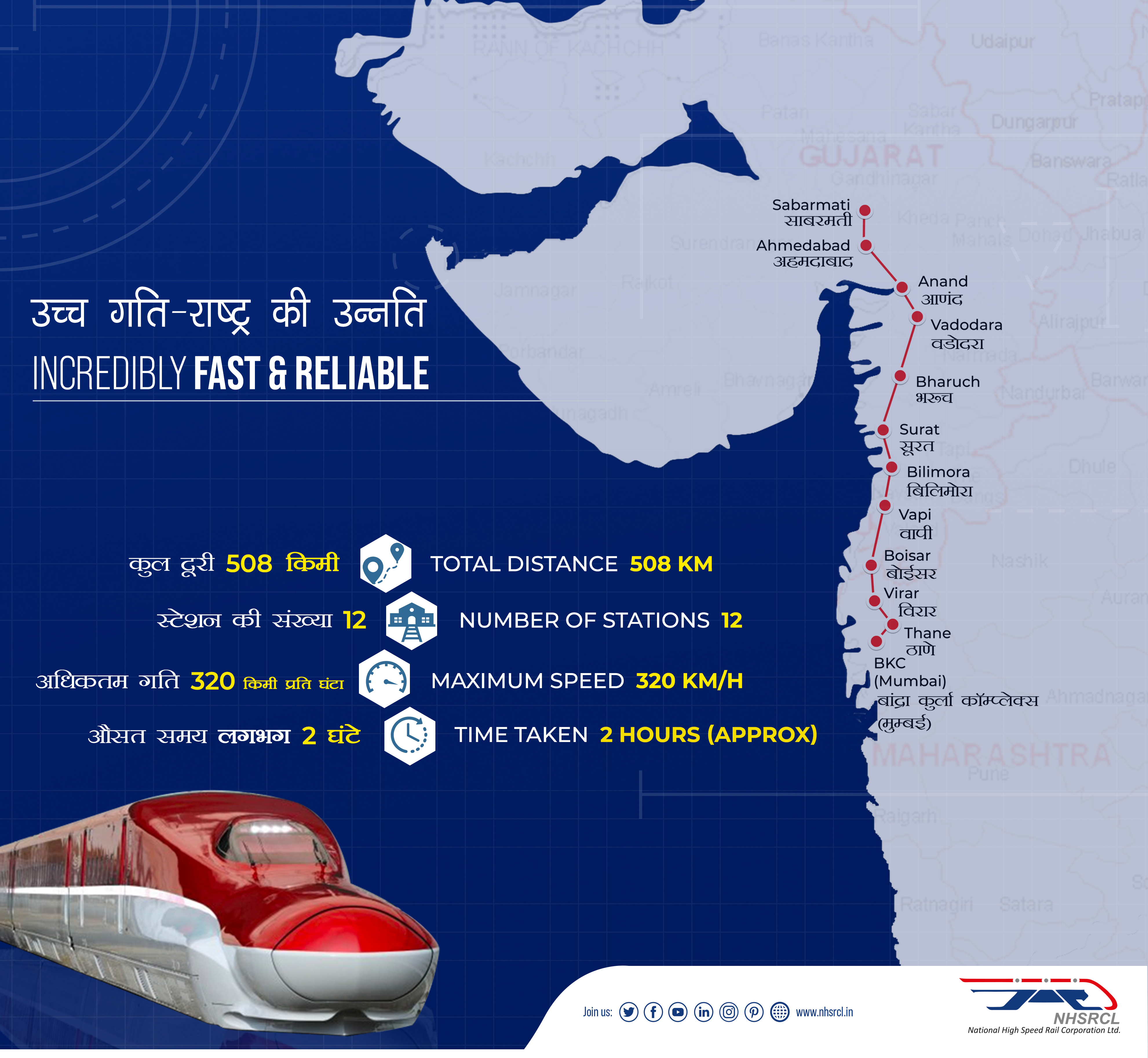 Mumbai-Ahmedabad High Speed Rail(MAHSR)